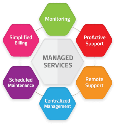 managed-service-provider